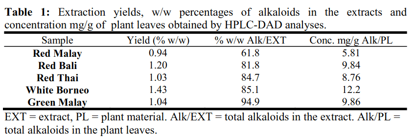 Concentración de alcaloides en diferentes variedades de Kratom analizadas